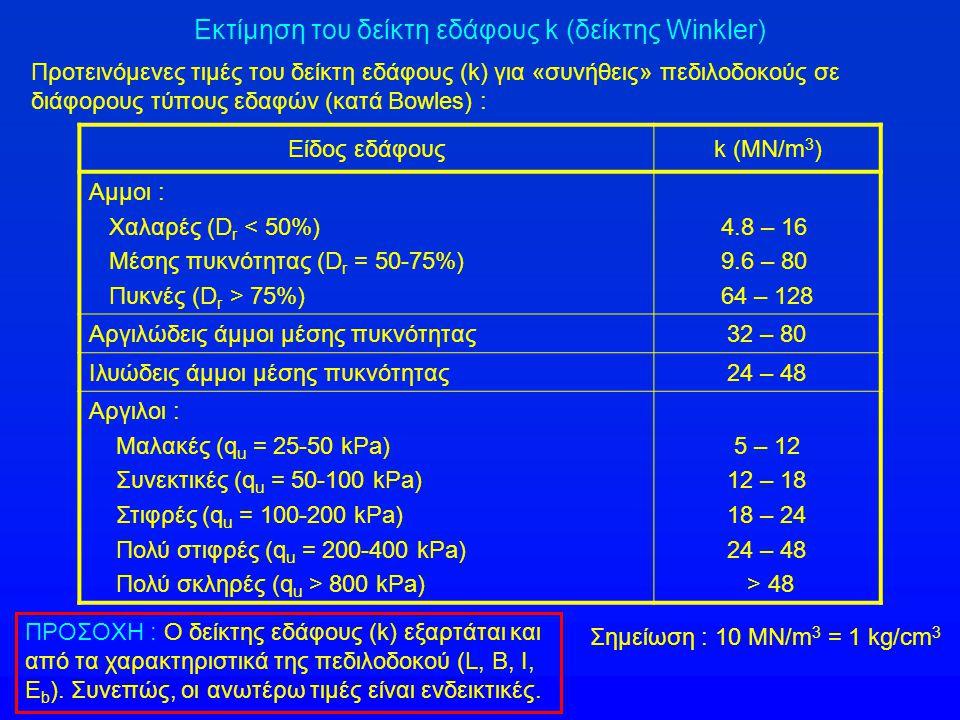Εκτίμηση του δείκτη εδάφους k (δείκτης Winkler) Προτεινόμενες τιμές του δείκτη εδάφους (k) για «συνήθεις» πεδιλοδοκούς σε διάφορους τύπους εδαφών (κατ