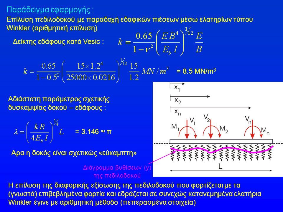= 8.5 MN/m 3 Δείκτης εδάφους κατά Vesic : Αδιάστατη παράμετρος σχετικής δυσκαμψίας δοκού – εδάφους : = 3.146  π Αρα η δοκός είναι σχετικώς «εύκαμπτη»