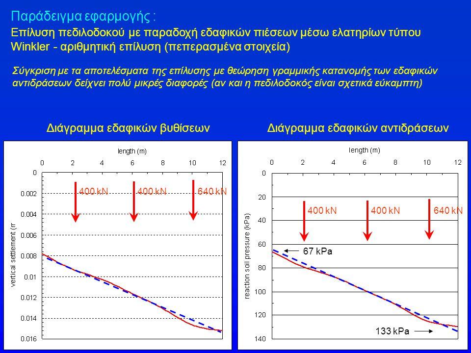 Διάγραμμα εδαφικών βυθίσεωνΔιάγραμμα εδαφικών αντιδράσεων 400 kN 640 kN 400 kN 640 kN 67 kPa 133 kPa Παράδειγμα εφαρμογής : Επίλυση πεδιλοδοκού με παρ