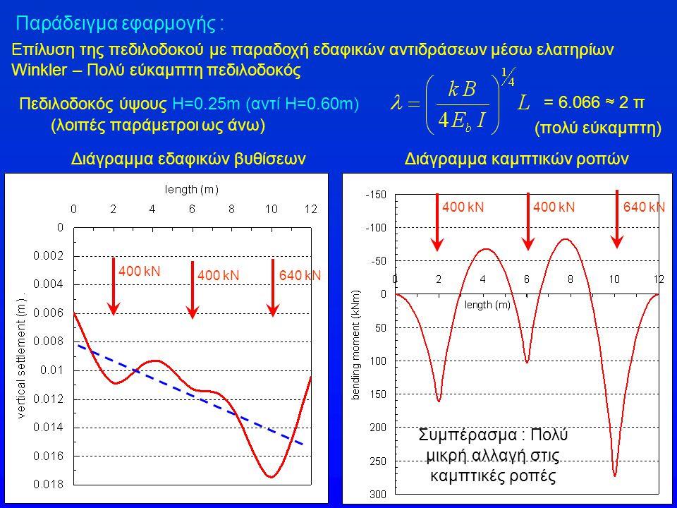 Παράδειγμα εφαρμογής : Επίλυση της πεδιλοδοκού με παραδοχή εδαφικών αντιδράσεων μέσω ελατηρίων Winkler – Πολύ εύκαμπτη πεδιλοδοκός Διάγραμμα εδαφικών