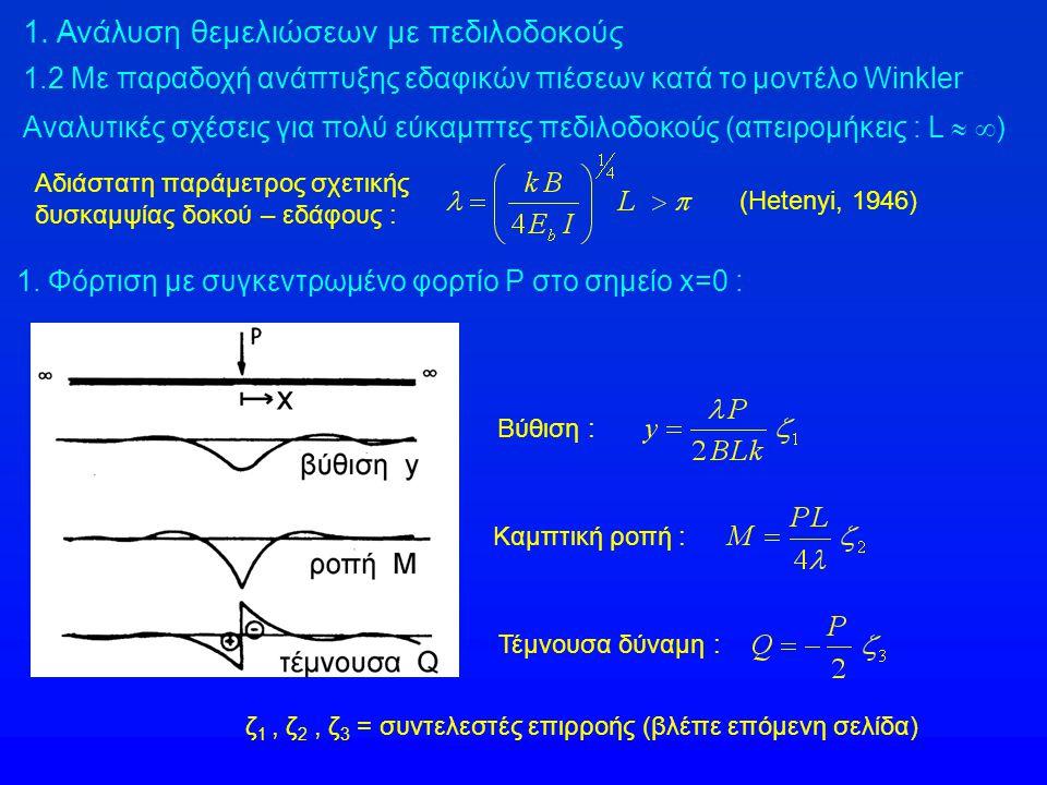 1. Ανάλυση θεμελιώσεων με πεδιλοδοκούς 1.2 Με παραδοχή ανάπτυξης εδαφικών πιέσεων κατά το μοντέλο Winkler Αναλυτικές σχέσεις για πολύ εύκαμπτες πεδιλο