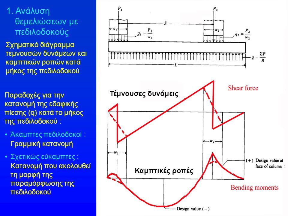 Σχηματικό διάγραμμα τεμνουσών δυνάμεων και καμπτικών ροπών κατά μήκος της πεδιλοδοκού Τέμνουσες δυνάμεις Καμπτικές ροπές 1. Ανάλυση θεμελιώσεων με πεδ