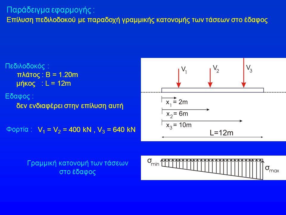 Παράδειγμα εφαρμογής : Επίλυση πεδιλοδοκού με παραδοχή γραμμικής κατονομής των τάσεων στο έδαφος Πεδιλοδοκός : πλάτος : Β = 1.20m μήκος : L = 12m Εδαφ