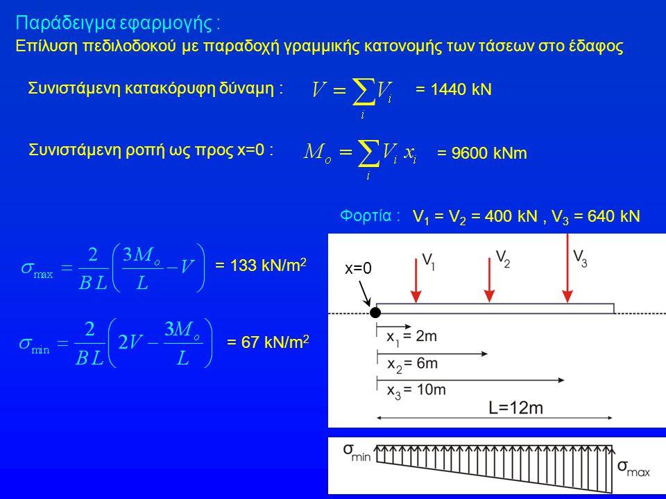 Συνιστάμενη κατακόρυφη δύναμη : Συνιστάμενη ροπή ως προς x=0 : = 1440 kN = 9600 kNm = 133 kN/m 2 = 67 kN/m 2 x=0 Παράδειγμα εφαρμογής : Επίλυση πεδιλο