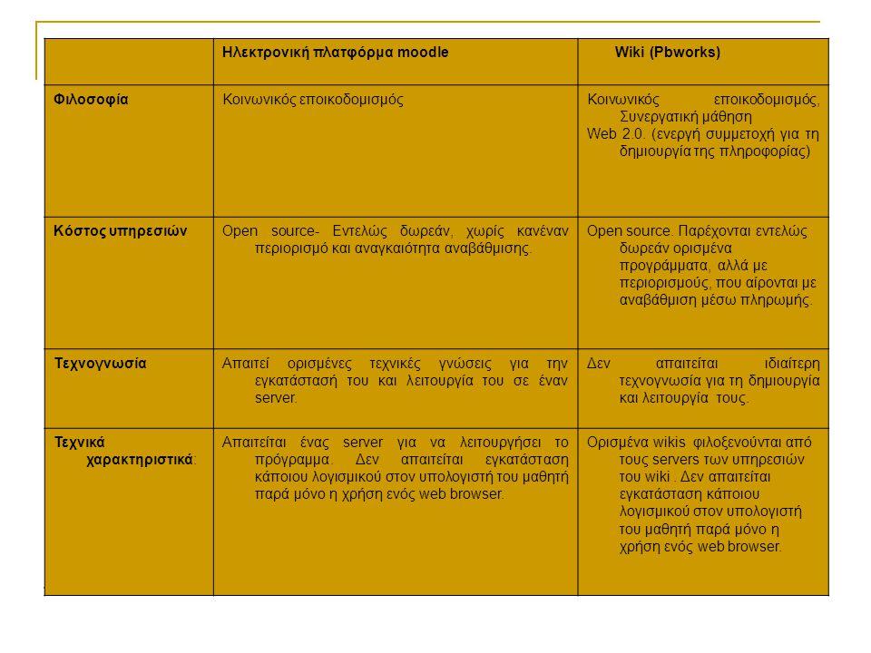 Ηλεκτρονική πλατφόρμα moodle Wiki (Pbworks) ΦιλοσοφίαΚοινωνικός εποικοδομισμόςΚοινωνικός εποικοδομισμός, Συνεργατική μάθηση Web 2.0.