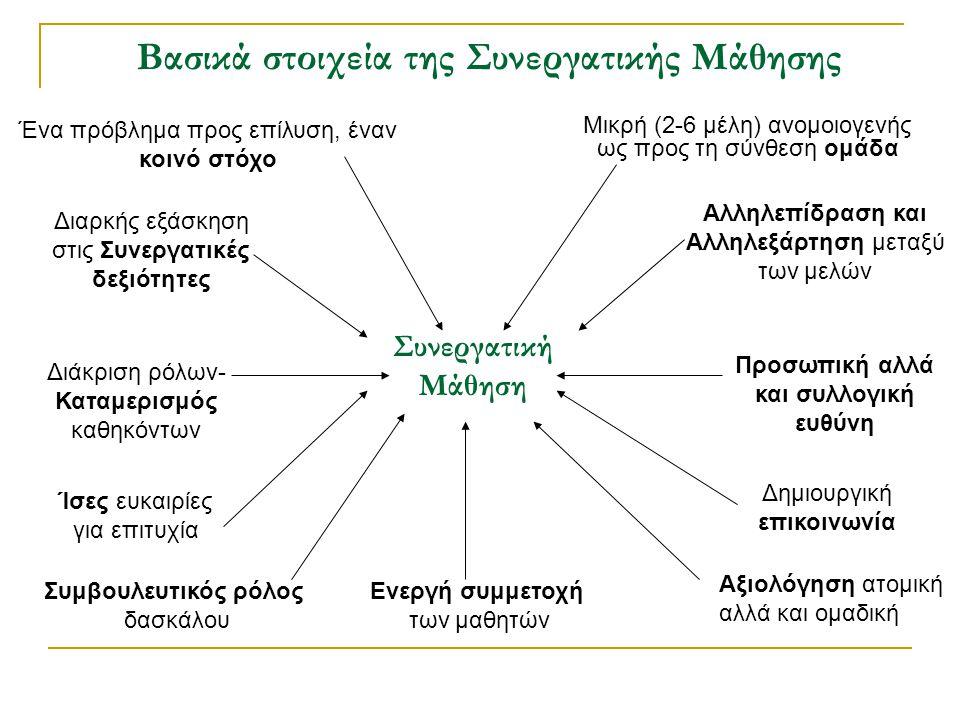 Συνεργατική Μάθηση Μικρή (2-6 μέλη) ανομοιογενής ως προς τη σύνθεση ομάδα Ένα πρόβλημα προς επίλυση, έναν κοινό στόχο Αλληλεπίδραση και Αλληλεξάρτηση μεταξύ των μελών Διαρκής εξάσκηση στις Συνεργατικές δεξιότητες Προσωπική αλλά και συλλογική ευθύνη Διάκριση ρόλων- Καταμερισμός καθηκόντων Ίσες ευκαιρίες για επιτυχία Δημιουργική επικοινωνία Συμβουλευτικός ρόλος δασκάλου Ενεργή συμμετοχή των μαθητών Αξιολόγηση ατομική αλλά και ομαδική Βασικά στοιχεία της Συνεργατικής Μάθησης