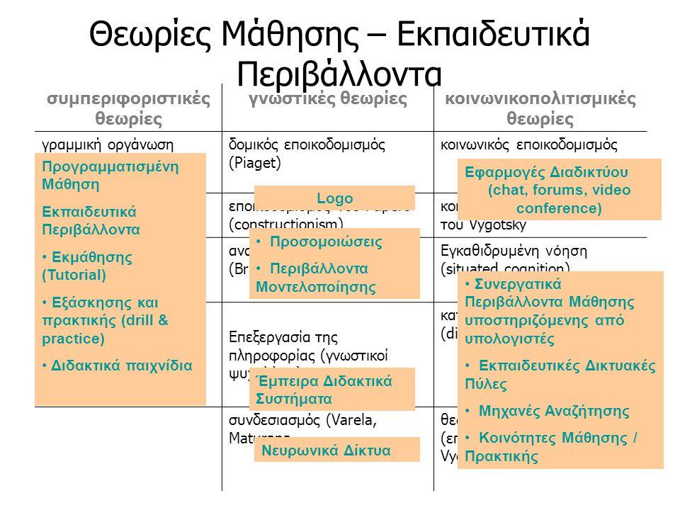 Θεωρίες Μάθησης – Εκπαιδευτικά Περιβάλλοντα συμπεριφοριστικές θεωρίες γνωστικές θεωρίεςκοινωνικοπολιτισμικές θεωρίες γραμμική οργάνωση πληροφορίας (Sk
