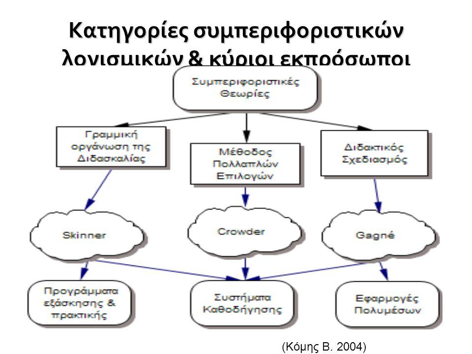 Κατηγορίες συμπεριφοριστικών λογισμικών & κύριοι εκπρόσωποι (Κόμης Β. 2004)