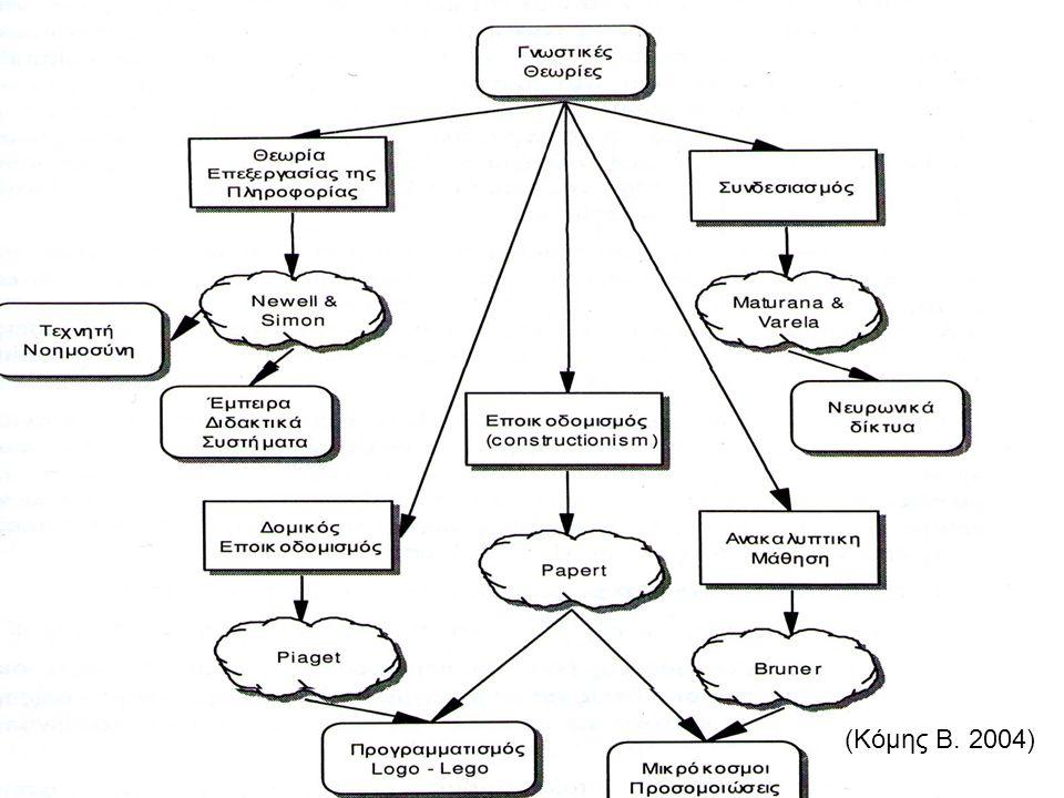 Θεωρία Επεξεργασίας της Πληροφορίας Τεχνητή Νοημοσύνη τα έμπειρα συστήματα –τ α έμπειρα διδακτικά συστήματα (εφαρμογές ΤΝ στην εκπαίδευση) η επεξεργασία φυσικής γλώσσας τα ηλεκτρονικά παιγνίδια η αναγνώριση εικόνα ς