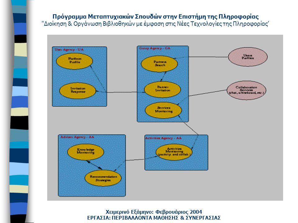 Πρόγραμμα Μεταπτυχιακών Σπουδών στην Επιστήμη της Πληροφορίας Διοίκηση & Οργάνωση Βιβλιοθηκών με έμφαση στις Νέες Τεχνολογίες της Πληροφορίας' Χειμερινό Εξάμηνο: Φεβρουάριος 2004 ΕΡΓΑΣΙΑ: ΠΕΡΙΒΑΛΛΟΝΤΑ ΜΑΘΗΣΗΣ & ΣΥΝΕΡΓΑΣΙΑΣ