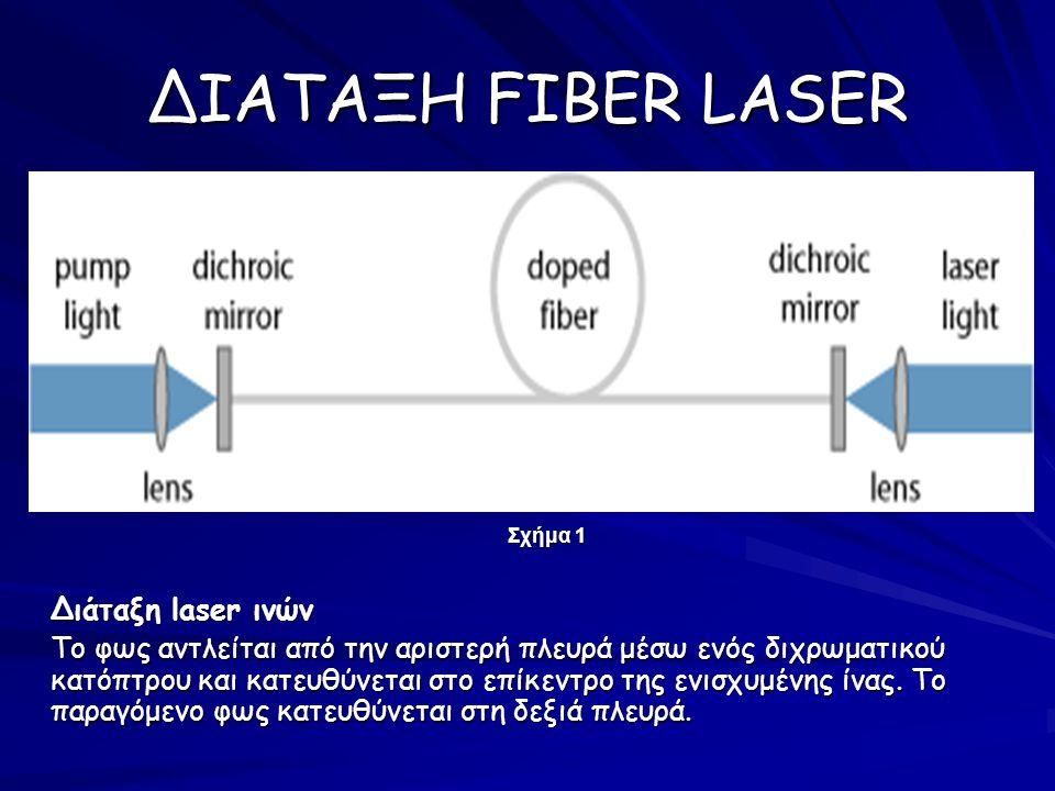 FIBER LASER RESONATORS (κοιλότητες συντονισμού) Γραμμικός resonator → χρειάζεται διάφορα είδη κατόπτρων για το σχηματισμό του Fiber ring laser (σχήμα δαχτυλιδιού)