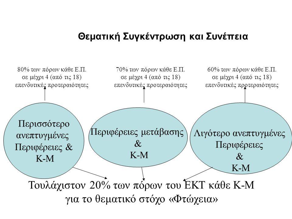 Θεματική Συγκέντρωση και Συνέπεια Λιγότερο ανεπτυγμένες Περιφέρειες & Κ-Μ Περιφέρειες μετάβασης & Κ-Μ Περισσότερο ανεπτυγμένες Περιφέρειες & Κ-Μ 80% τ