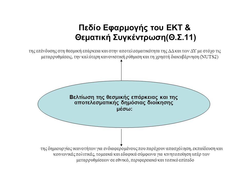 Πεδίο Εφαρμογής του ΕΚΤ & Θεματική Συγκέντρωση(Θ.Σ.11) Βελτίωση της θεσμικής επάρκειας και της αποτελεσματικής δημόσιας διοίκησης μέσω: της επένδυσης