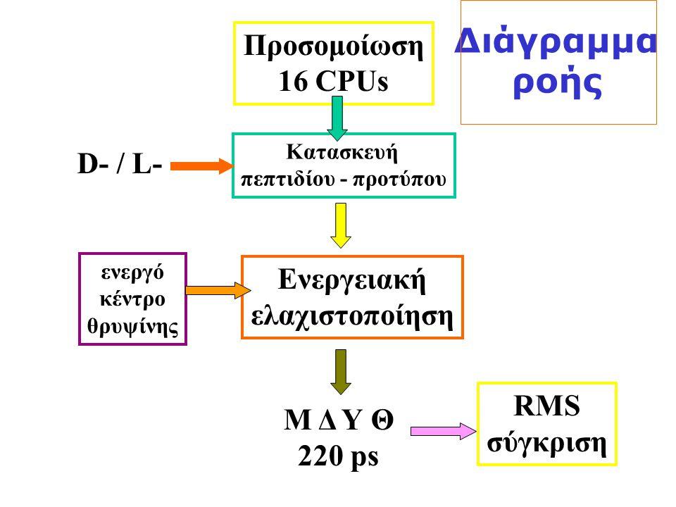 Κατασκευή πεπτιδίου - προτύπου D- / L- Προσομοίωση 16 CPUs Ενεργειακή ελαχιστοποίηση Μ Δ Υ Θ 220 ps ενεργό κέντρο θρυψίνης RMS σύγκριση Διάγραμμα ροής