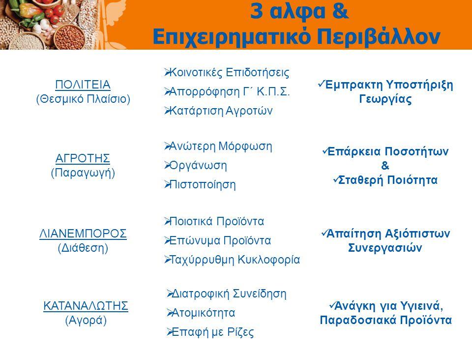 3 αλφα & Επιχειρηματικό Περιβάλλον ΠΟΛΙΤΕΙΑ (Θεσμικό Πλαίσιο)  Κοινοτικές Επιδοτήσεις Έμπρακτη Υποστήριξη Γεωργίας  Απορρόφηση Γ΄ Κ.Π.Σ.  Κατάρτιση