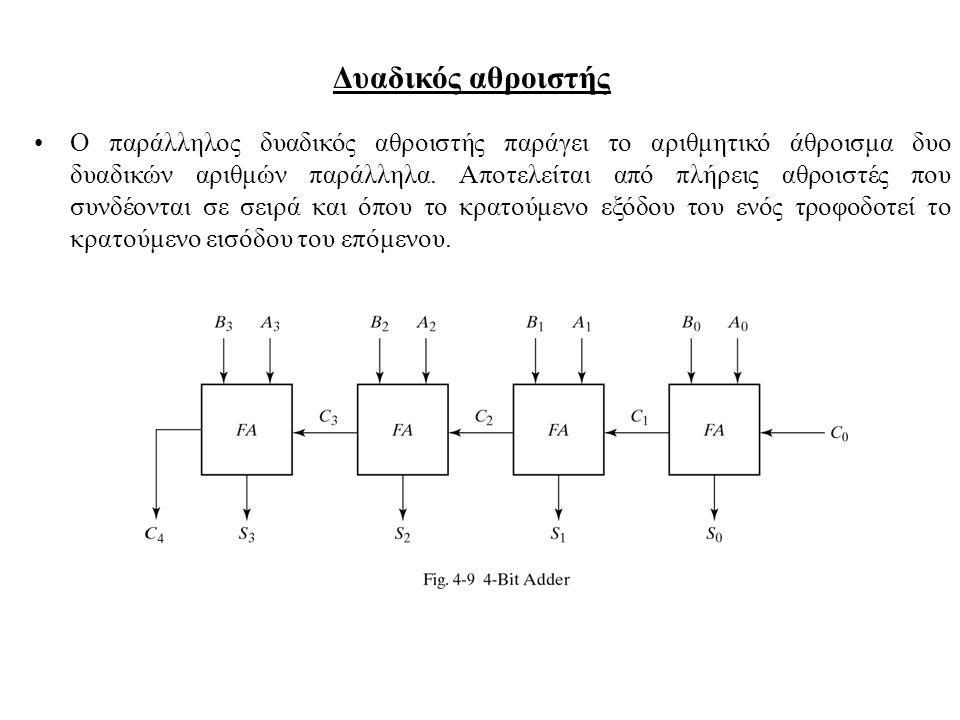 Δυαδικός αθροιστής Ο παράλληλος δυαδικός αθροιστής παράγει το αριθμητικό άθροισμα δυο δυαδικών αριθμών παράλληλα. Αποτελείται από πλήρεις αθροιστές πο