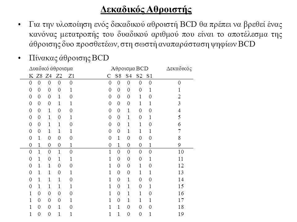 Δεκαδικός Αθροιστής Για την υλοποίηση ενός δεκαδικού αθροιστή BCD θα πρέπει να βρεθεί ένας κανόνας μετατροπής του δυαδικού αριθμού που είναι το αποτέλ
