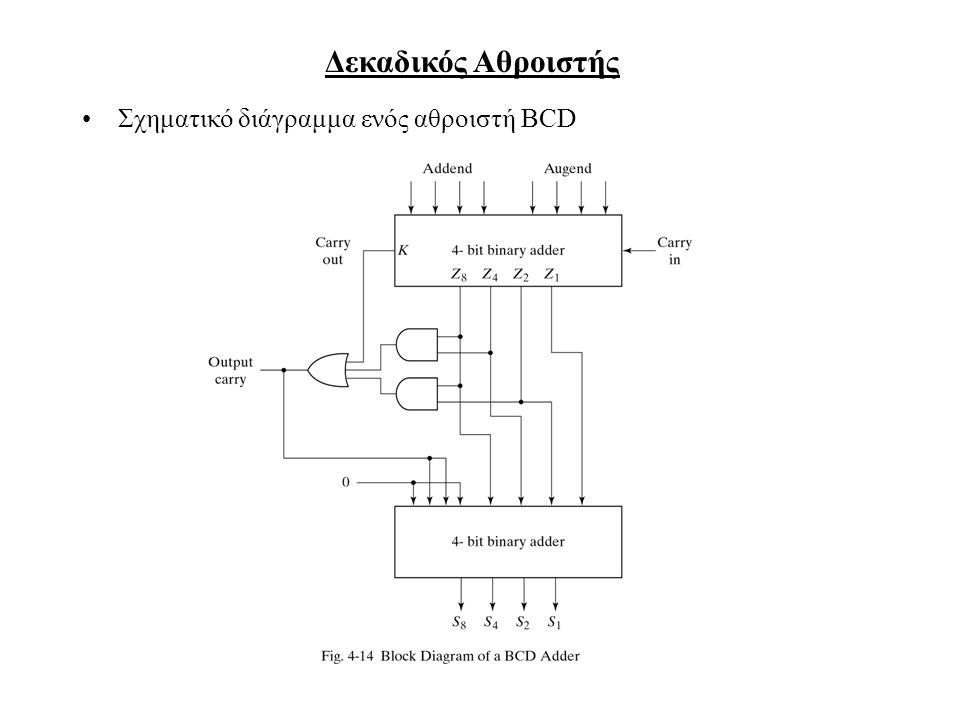 Δεκαδικός Αθροιστής Σχηματικό διάγραμμα ενός αθροιστή BCD