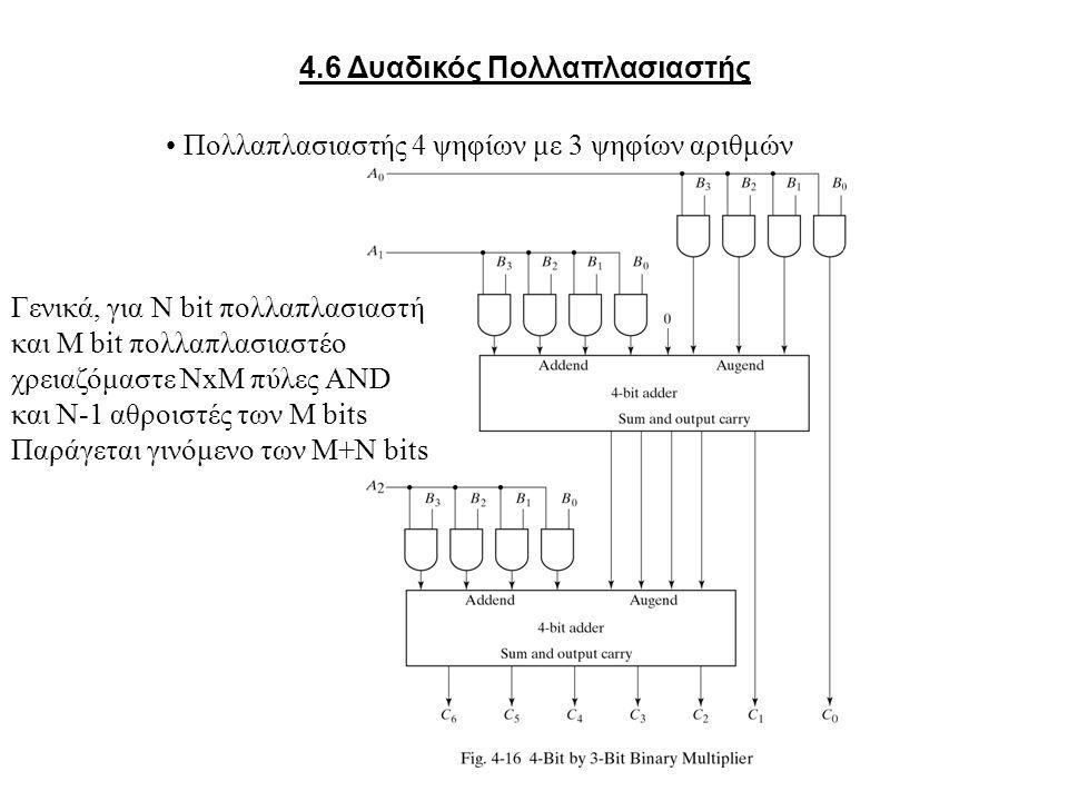 4.6 Δυαδικός Πολλαπλασιαστής Πολλαπλασιαστής 4 ψηφίων με 3 ψηφίων αριθμών Γενικά, για Ν bit πολλαπλασιαστή και Μ bit πολλαπλασιαστέο χρειαζόμαστε ΝxΜ