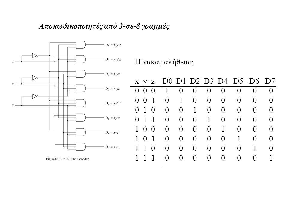 Αποκωδικοποιητές από 3-σε-8 γραμμές Πίνακας αλήθειας x y z D0 D1 D2 D3 D4 D5 D6 D7 0 0 0 1 0 0 0 0 0 0 0 0 0 1 0 1 0 0 0 0 0 0 0 1 0 0 0 1 0 0 0 0 0 0