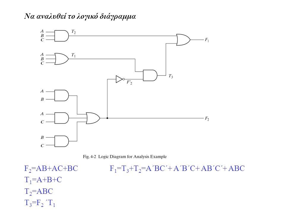 Να αναλυθεί το λογικό διάγραμμα F 2 =AB+AC+BCF 1 =T 3 +T 2 =A´BC´+ A´B´C+ AB´C´+ ABC T 1 =A+B+C T 2 =ABC T 3 =F 2 ´T 1