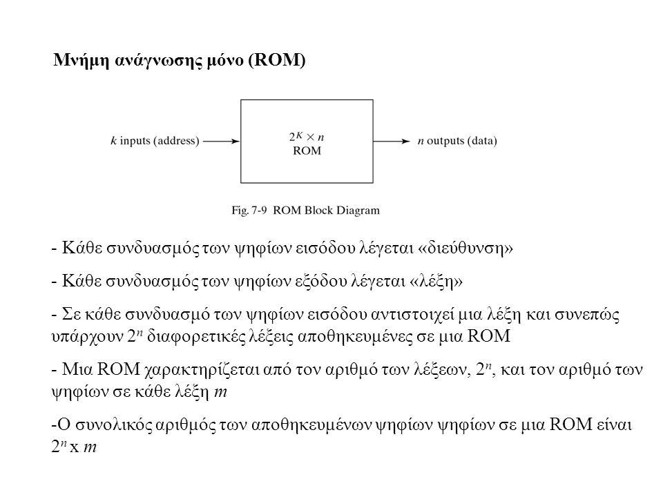 Μνήμη ανάγνωσης μόνο (ROM) - Kάθε συνδυασμός των ψηφίων εισόδου λέγεται «διεύθυνση» - Κάθε συνδυασμός των ψηφίων εξόδου λέγεται «λέξη» - Σε κάθε συνδυ