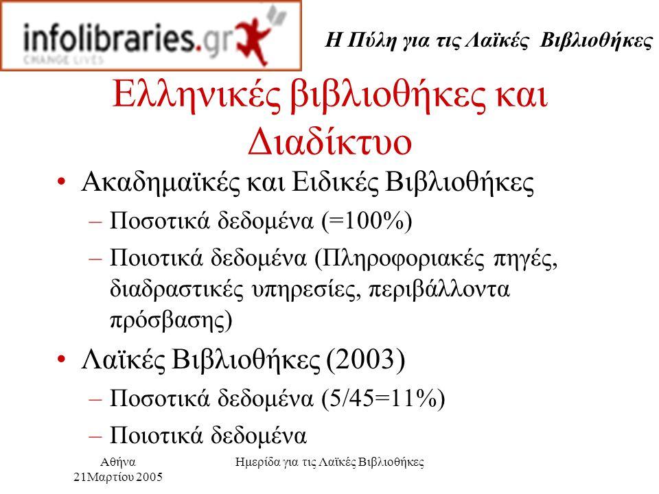 Η Πύλη για τις Λαϊκές Βιβλιοθήκες Αθήνα 21Μαρτίου 2005 Ημερίδα για τις Λαϊκές Βιβλιοθήκες Ελληνικές βιβλιοθήκες και Διαδίκτυο Ακαδημαϊκές και Ειδικές Βιβλιοθήκες –Ποσοτικά δεδομένα (=100%) –Ποιοτικά δεδομένα (Πληροφοριακές πηγές, διαδραστικές υπηρεσίες, περιβάλλοντα πρόσβασης) Λαϊκές Βιβλιοθήκες (2003) –Ποσοτικά δεδομένα (5/45=11%) –Ποιοτικά δεδομένα