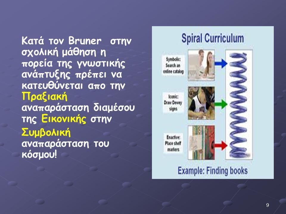 9 Κατά τον Bruner στην σχολική μάθηση η πορεία της γνωστικής ανάπτυξης πρέπει να κατευθύνεται απο την Πραξιακή αναπαράσταση διαμέσου της Εικονικής στη