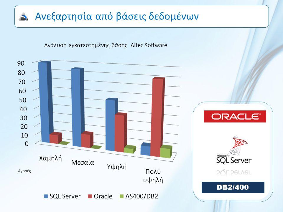 Προηγμένο, Γρήγορο, Απλό  Βασισμένο στο RAD Studio XE  Αρχιτεκτονική multi-tier, client server  Multi-tasking & multi-threaded  Inter-Process Communication (IPC)  Προσαρμογή στους διαθέσιμους πόρους Τεχνολογικός εξοπλισμός Λειτουργικά συστήματα Βάσεις δεδομένων Οργανωτική δομή  Απλοποιημένες διαδικασίες Αρχικής εγκατάστασης Νέων εκδόσεων & Συγχρονισμού