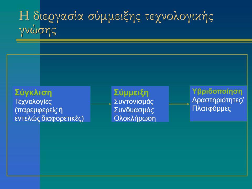 Τεχνολογικές περιοχές που προσεγγίστηκαν  Ηλεκτρονικό εμπόριο και ειδικότερα εφαρμογές κινητού ηλεκτρονικού εμπορίου (m-commerce)  Μεταφορά επιχειρησιακών δεδομένων με προηγμένα τηλεπικοινωνιακά δίκτυα (ασύρματα δίκτυα, Ίντερνετ νέας γενιάς κ.λπ.)  Εφαρμογές πολυμέσων (εφαρμογές e- learning, e-books, εκπαιδευτικό λογισμικό κ.λπ.)