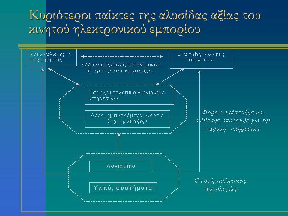 Μελέτες περίπτωσης στην Ελλάδα Mobile Force (ACE HELLAS A.E.) Ολοκληρωμένη λύση διαχείρισης και παρακολούθησης στόλου οχημάτων (SpaceΝet Α.Ε.) Group SMS (ForthNet A.E.) Mobile content platform (Eurocom Expertise A.E.) Μ-vending platform (Asyrma Ltd)