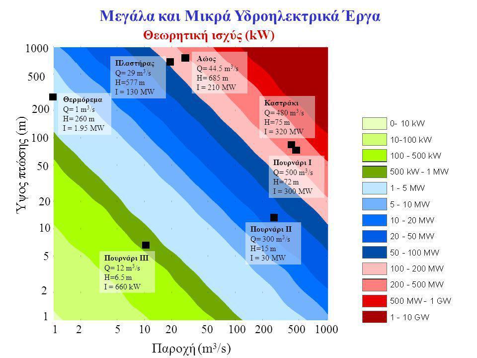 Θεωρητική ισχύς (kW) Παροχή (m 3 /s) Μεγάλα και Μικρά Υδροηλεκτρικά Έργα 1 2 5 10 20 50 100 200 500 1000 1 2 50 100 200 500 1000 20 10 5 Αώος Q= 44.5 m 3 /s H= 685 m I = 210 MW Θερμόρεμα Q= 1 m 3 /s H= 260 m I = 1.95 MW Καστράκι Q= 480 m 3 /s H=75 m I = 320 MW Πλαστήρας Q= 29 m 3 /s H=577 m I = 130 MW Πουρνάρι Ι Q= 500 m 3 /s H=72 m I = 300 MW Πουρνάρι ΙΙ Q= 300 m 3 /s H=15 m I = 30 MW Πουρνάρι ΙΙΙ Q= 12 m 3 /s H=6.5 m I = 660 kW