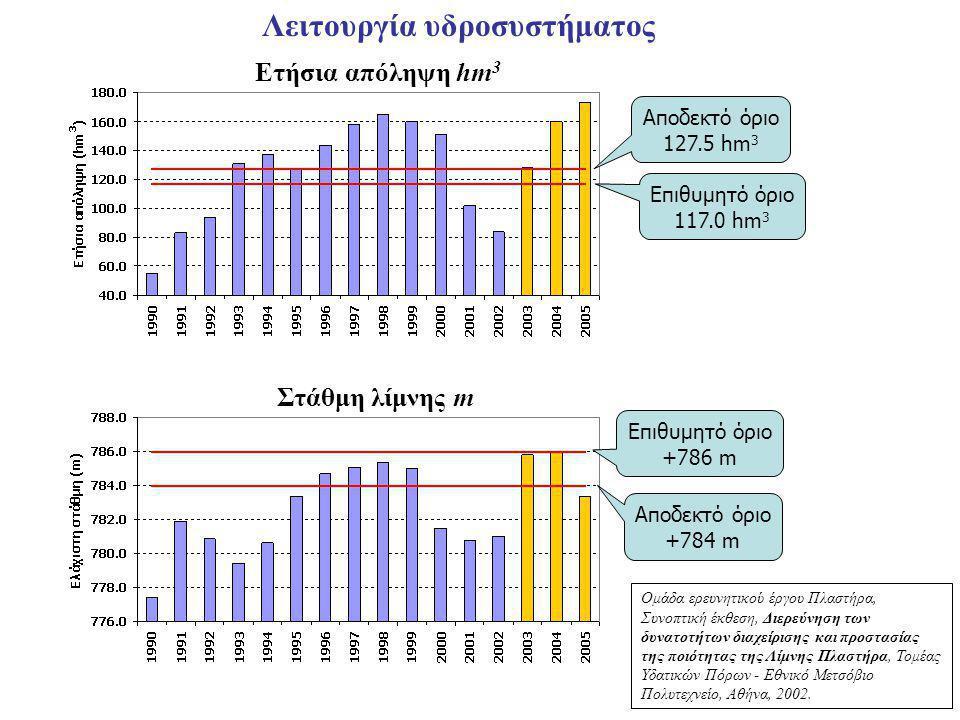 Λειτουργία υδροσυστήματος Αποδεκτό όριο +784 m Επιθυμητό όριο +786 m Αποδεκτό όριο 127.5 hm 3 Επιθυμητό όριο 117.0 hm 3 Ετήσια απόληψη hm 3 Στάθμη λίμνης m Ομάδα ερευνητικού έργου Πλαστήρα, Συνοπτική έκθεση, Διερεύνηση των δυνατοτήτων διαχείρισης και προστασίας της ποιότητας της Λίμνης Πλαστήρα, Τομέας Υδατικών Πόρων - Εθνικό Μετσόβιο Πολυτεχνείο, Αθήνα, 2002.