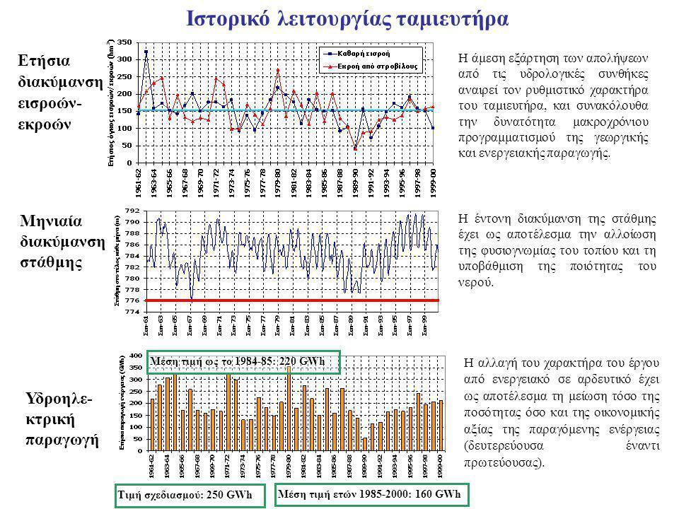 Ετήσια διακύμανση εισροών- εκροών Ιστορικό λειτουργίας ταμιευτήρα Η άμεση εξάρτηση των απολήψεων από τις υδρολογικές συνθήκες αναιρεί τον ρυθμιστικό χαρακτήρα του ταμιευτήρα, και συνακόλουθα την δυνατότητα μακροχρόνιου προγραμματισμού της γεωργικής και ενεργειακής παραγωγής.
