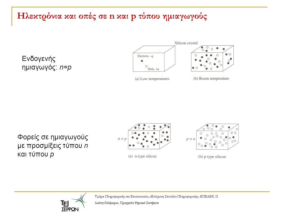 Ηλεκτρόνια και οπές σε n και p τύπου ημιαγωγούς Ενδογενής ημιαγωγός: n=p Φορείς σε ημιαγωγούς με προσμίξεις τύπου n και τύπου p