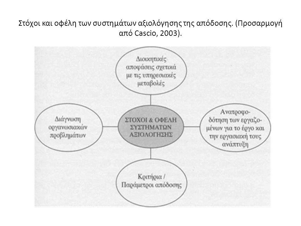 Στόχοι και οφέλη των συστημάτων αξιολόγησης της απόδοσης. (Προσαρμογή από Cascio, 2003).