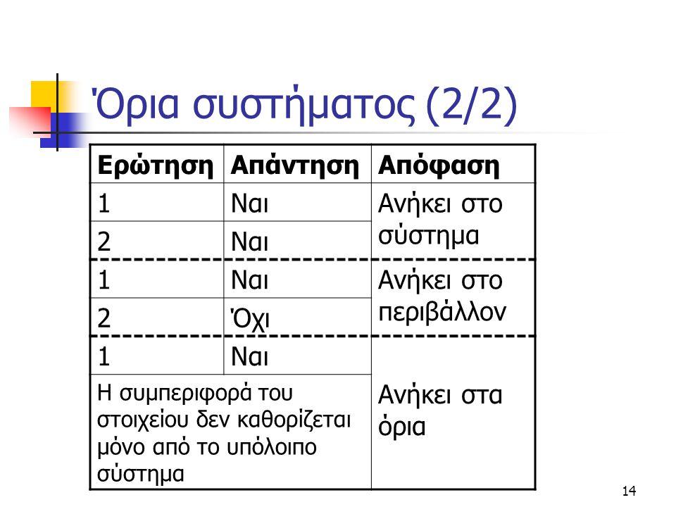 14 Όρια συστήματος (2/2) ΕρώτησηΑπάντησηΑπόφαση 1ΝαιΑνήκει στο σύστημα 2Ναι 1 Ανήκει στο περιβάλλον 2Όχι 1Ναι Ανήκει στα όρια Η συμπεριφορά του στοιχείου δεν καθορίζεται μόνο από το υπόλοιπο σύστημα