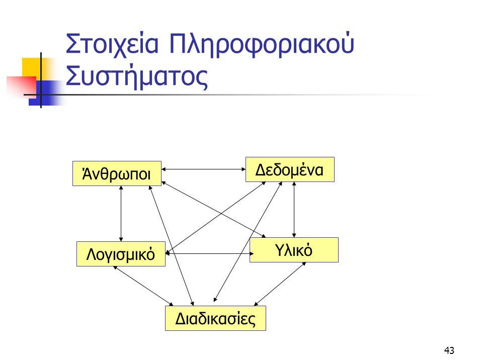 43 Στοιχεία Πληροφοριακού Συστήματος Άνθρωποι Δεδομένα Λογισμικό Υλικό Διαδικασίες