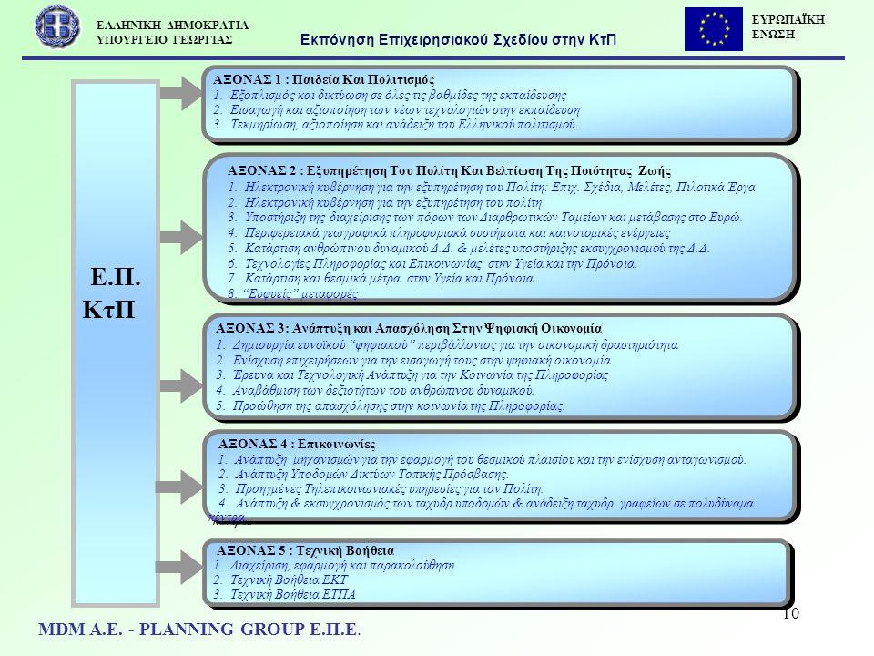 10 Ε.Π. ΚτΠ ΑΞΟΝΑΣ 1 : Παιδεία Και Πολιτισμός 1. Εξοπλισμός και δικτύωση σε όλες τις βαθμίδες της εκπαίδευσης 2. Εισαγωγή και αξιοποίηση των νέων τεχν