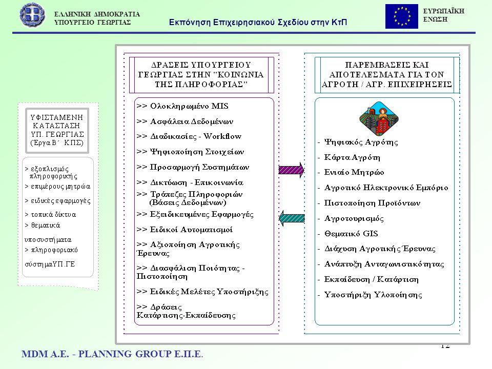 12 Εκπόνηση Επιχειρησιακού Σχεδίου στην ΚτΠ MDM Α.Ε. - PLANNING GROUP Ε.Π.Ε. ΕΥΡΩΠΑΪΚΗ ΕΝΩΣΗ ΕΛΛΗΝΙΚΗ ΔΗΜΟΚΡΑΤΙΑ ΥΠΟΥΡΓΕΙΟ ΓΕΩΡΓΙΑΣ