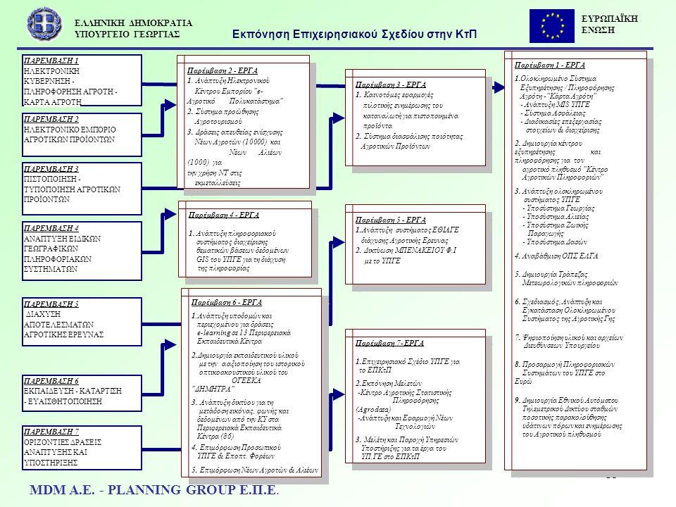 15 γεωτεχνικών Παρέμβαση 1 - ΕΡΓΑ 1.Ολοκληρωμένο Σύστημα Εξυπηρέτησης / Πληροφόρησης Αγρότη -
