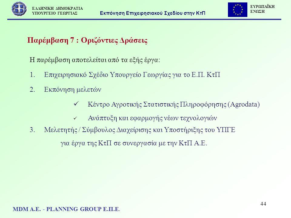 44 Παρέμβαση 7 : Οριζόντιες Δράσεις Η παρέμβαση αποτελείται από τα εξής έργα: 1.Επιχειρησιακό Σχέδιο Υπουργείο Γεωργίας για το Ε.Π. ΚτΠ 2.Εκπόνηση μελ