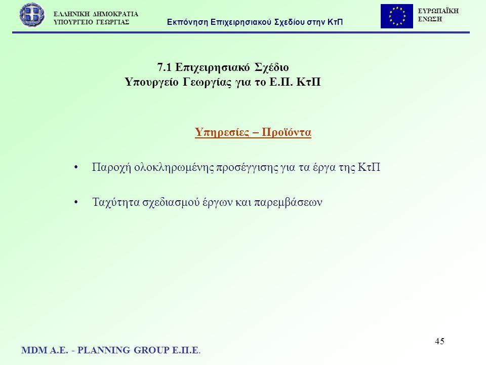 45 7.1 Επιχειρησιακό Σχέδιο Υπουργείο Γεωργίας για το Ε.Π. ΚτΠ Υπηρεσίες – Προϊόντα Παροχή ολοκληρωμένης προσέγγισης για τα έργα της ΚτΠ Ταχύτητα σχεδ
