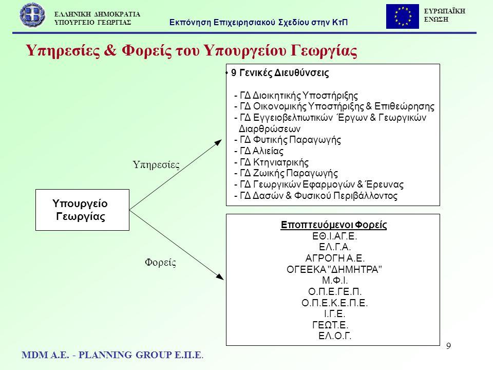 20 1.4 Αναβάθμιση ΟΠΣ ΕΛΓΑ Υπηρεσίες – Προϊόντα Ταχύτητα- ενημέρωση- πληροφόρηση σε θέματα αποζημιώσεων Διεκπεραίωση καταβολής αποζημιώσεων Υποστήριξη διασφάλισης αγροτικής παραγωγής Εκπόνηση Επιχειρησιακού Σχεδίου στην ΚτΠ MDM Α.Ε.