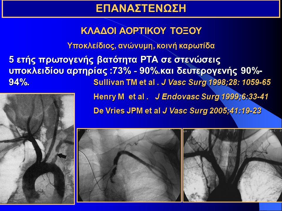 ΕΠΑΝΑΣΤΕΝΩΣΗ ΚΛΑΔΟΙ ΑΟΡΤΙΚΟΥ ΤΟΞΟΥ Υποκλείδιος, ανώνυμη, κοινή καρωτίδα 5 ετής πρωτογενής βατότητα PTA σε στενώσεις υποκλειδίου αρτηρίας :73% - 90%.και δευτερογενής 90%- 94%.