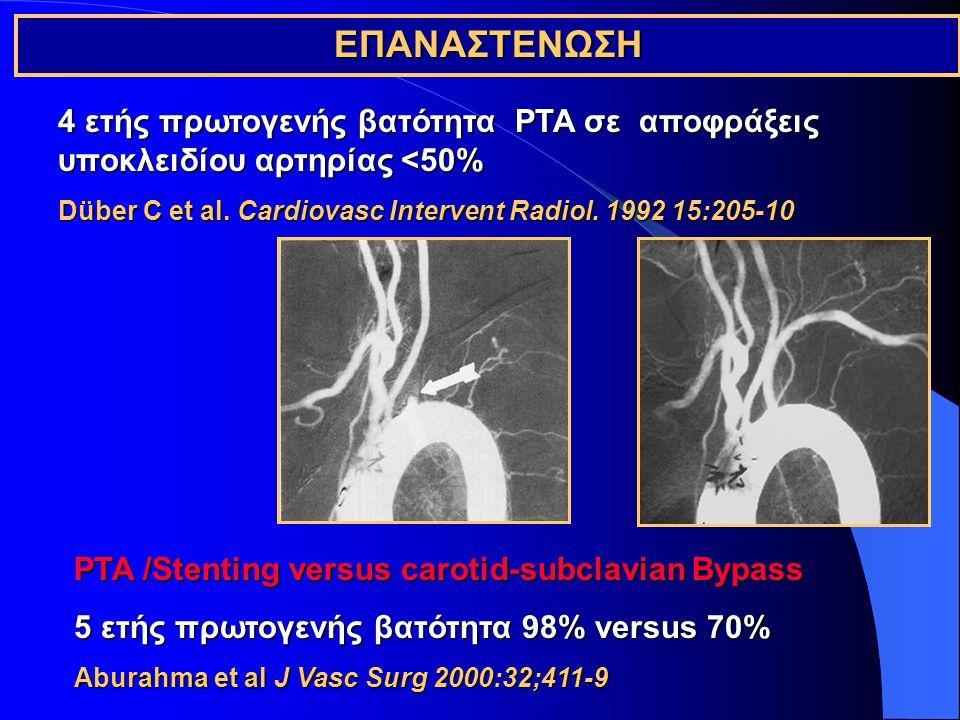 ΕΠΑΝΑΣΤΕΝΩΣΗ 4 ετής πρωτογενής βατότητα PTA σε αποφράξεις υποκλειδίου αρτηρίας <50% Düber C et al.