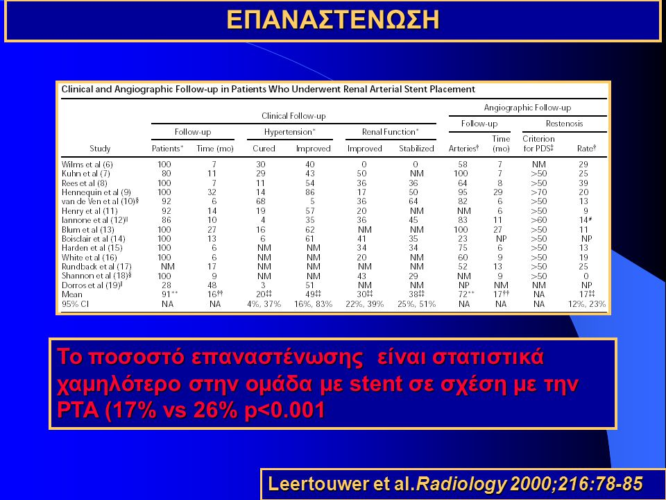ΕΠΑΝΑΣΤΕΝΩΣΗ To ποσοστό επαναστένωσης είναι στατιστικά χαμηλότερο στην ομάδα με stent σε σχέση με την PTA (17% vs 26% p<0.001