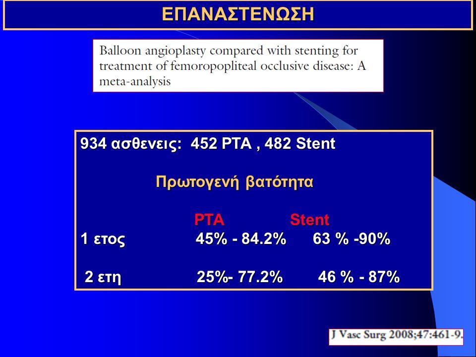 934 ασθενεις: 452 PTA, 482 Stent Πρωτογενή βατότητα PTA Stent PTA Stent 1 ετος 45% - 84.2% 63 % -90% 2 ετη 25%- 77.2% 46 % - 87% 2 ετη 25%- 77.2% 46 % - 87% ΕΠΑΝΑΣΤΕΝΩΣΗ