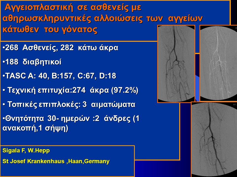 Αγγειοπλαστική σε ασθενείς με αθηρωσκληρυντικές αλλοιώσεις των αγγείων κάτωθεν του γόνατος Αγγειοπλαστική σε ασθενείς με αθηρωσκληρυντικές αλλοιώσεις των αγγείων κάτωθεν του γόνατος 268 Ασθενείς, 282 κάτω άκρα268 Ασθενείς, 282 κάτω άκρα 188 διαβητικοί188 διαβητικοί TASC A: 40, B:157, C:67, D:18TASC A: 40, B:157, C:67, D:18 Τεχνική επιτυχία:274 άκρα (97.2%) Τεχνική επιτυχία:274 άκρα (97.2%) Τοπικές επιπλοκές: 3 αιματώματα Τοπικές επιπλοκές: 3 αιματώματα Θνητότητα 30- ημερών :2 άνδρες (1 ανακοπή,1 σήψη)Θνητότητα 30- ημερών :2 άνδρες (1 ανακοπή,1 σήψη) Sigala F, W.Hepp St Josef Krankenhaus,Haan,Germany