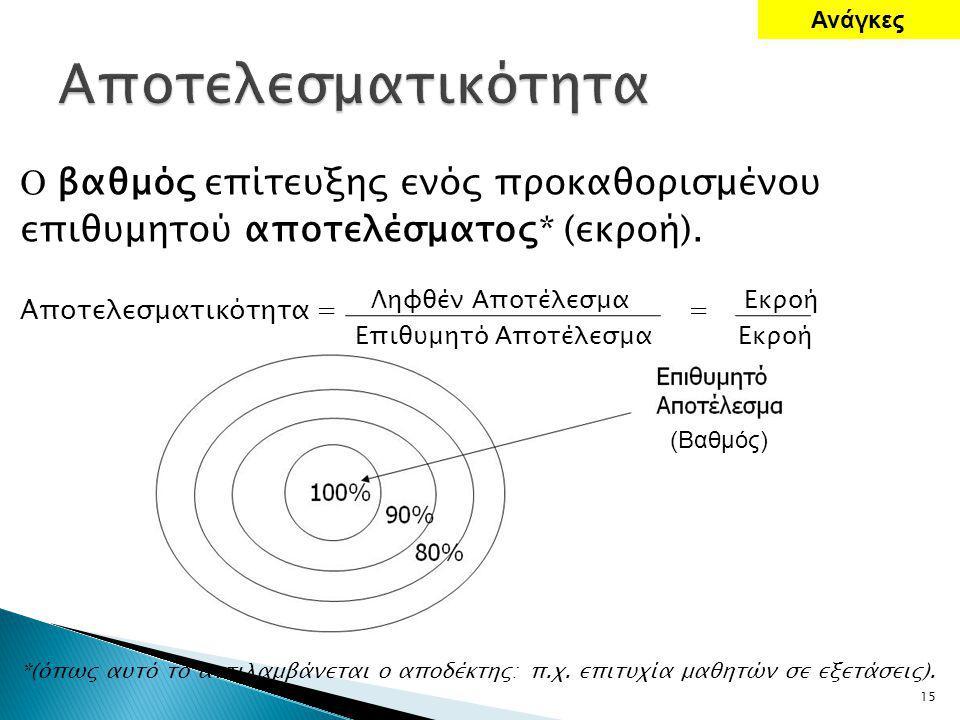 Ο βαθμός επίτευξης ενός προκαθορισμένου επιθυμητού αποτελέσματος* (εκροή).